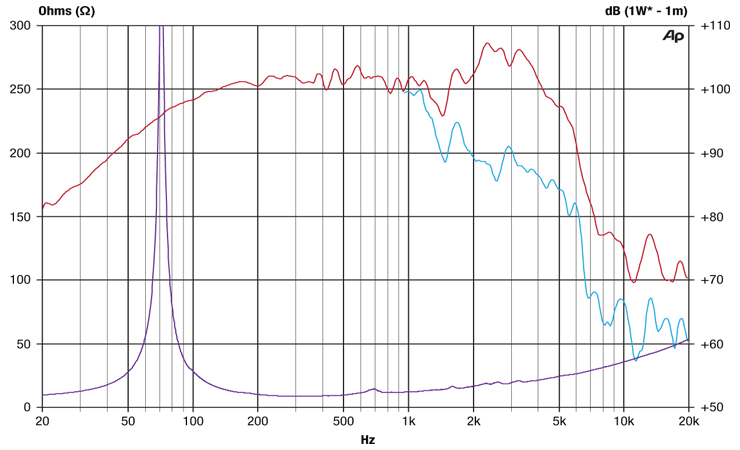 Ascension F70 FQ / Impedance Graph