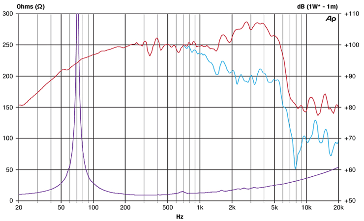 Ascension N30 Frequency / Impedance Graph